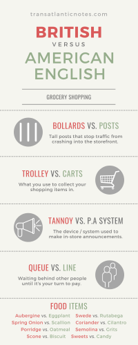 "An infographic called, ""British versus American English: Shopping Edition"" and created by Molly from Transatlantic Notes. The infographic reads: Bollards (UK) vs. Posts (US), Trolleys (UK) vs. Carts (US), Tannoy (UK) vs. P.A System (US), Queue (UK) vs. Line (US). Food Items: Aubergine (UK) vs. Eggplant (US), Swede (UK) vs. Rutabega (US), Spring Onion (UK) vs. Scallion (US), Coriander (UK) vs. Cilantro (US), Porridge (UK) vs. Oatmeal (US), Semolina (UK) vs. Grits (US), Scone (UK) vs. Biscuit (US), Sweets (UK) vs. Candy (US)"